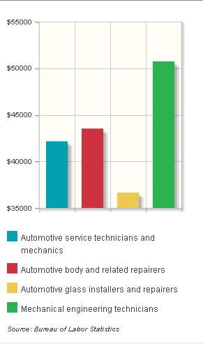 Automotive Engineering best undergraduate degrees