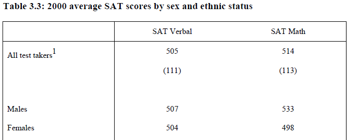 Good sat score except for essay