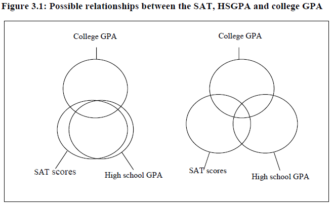 Possible SAT relationship