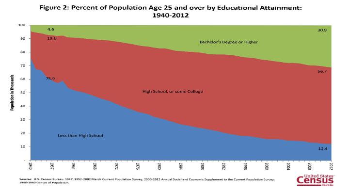 Graduations in America
