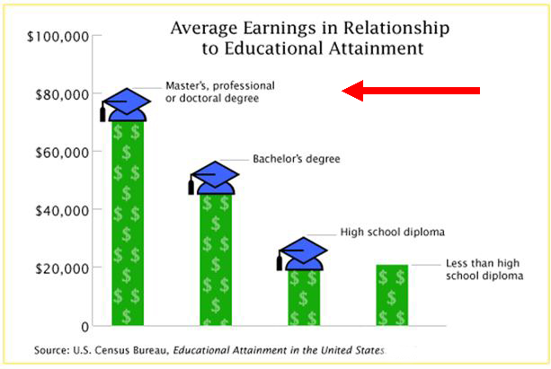 Average Earnings – Educational Attainment