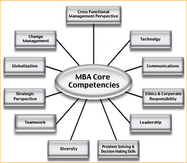 mba core competencies
