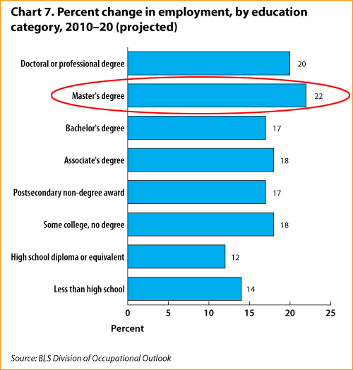 Percent change in employment, by education category, 2010-20
