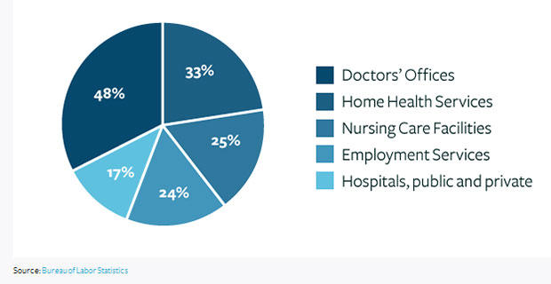 Nursing Projected growth