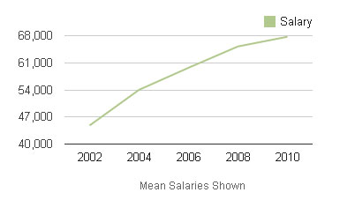 Median annual wages for nurses or nursing